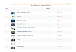Auris Finance in the top 10 for the 4th consecutive year