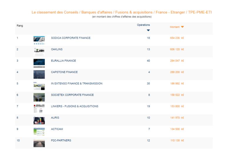 Top 10 du classement Fusacq