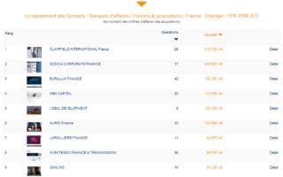 AURIS Finance dans le top 10 du classement Fusacq pour la 5ème année consécutive !