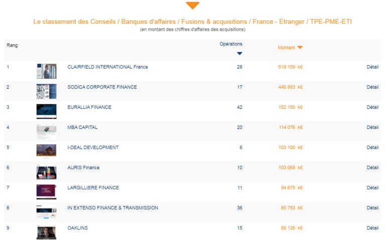 AURIS Finance dans le top 10 du classement Fusacq