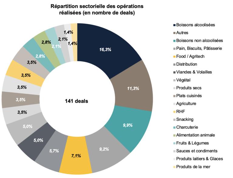 agroalimentaire répartition sectorielle opérations financières