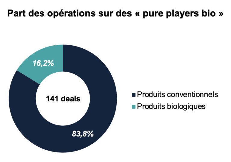 Agroalimentaire opérations pure players bio