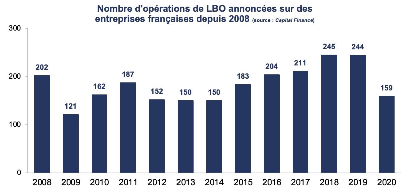 Opérations à effet de levier. Nombre d'opérations de LBO sur des entreprises françaises.