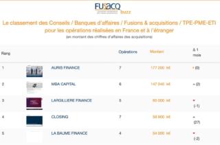 AURIS Finance, classé premier Cabinet de conseil M&A français en 2021 !