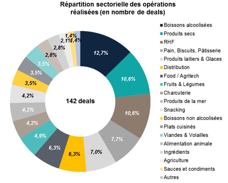 Répartition sectorielle des opérations réalisées (en nombre de deals)